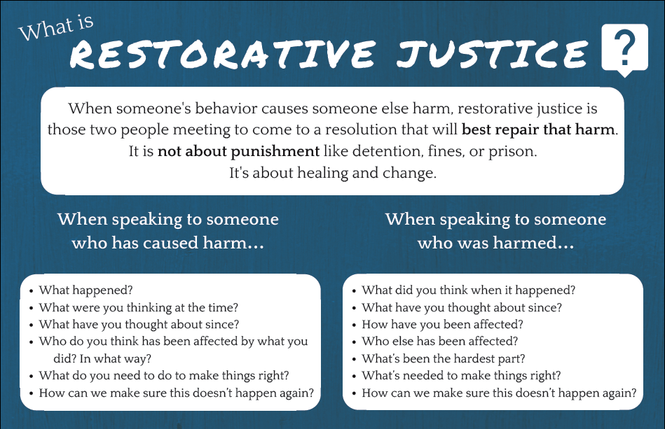 What is Restorative Justice Poster